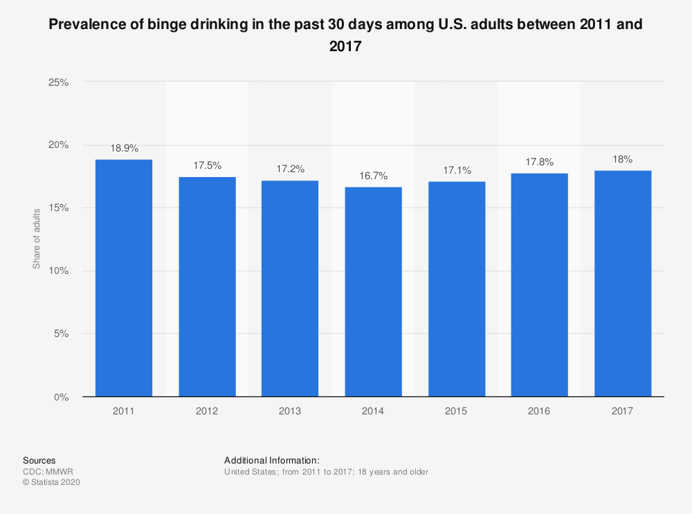 Statistic: Prevalence of binge drinking in the past 30 days among U.S. adults between 2011 and 2017 | Statista