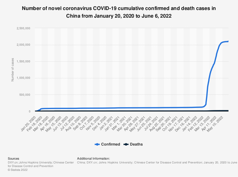 China Coronavirus Cases And Deaths By Day Statista