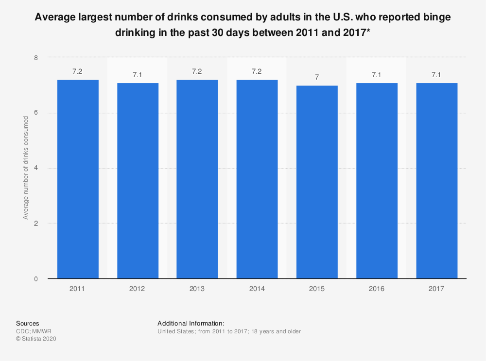 Statistic: Average largest number of drinks consumed by adults in the U.S. who reported binge drinking in the past 30 days between 2011 and 2017* | Statista