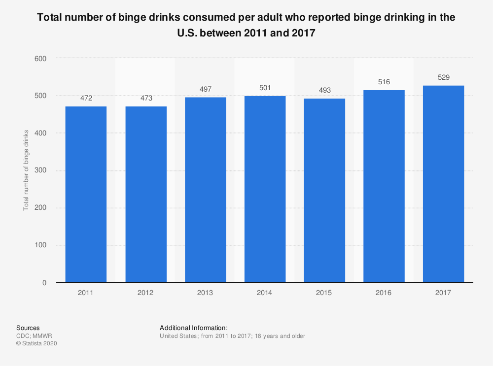 Statistic: Total number of binge drinks consumed per adult who reported binge drinking in the U.S. between 2011 and 2017 | Statista