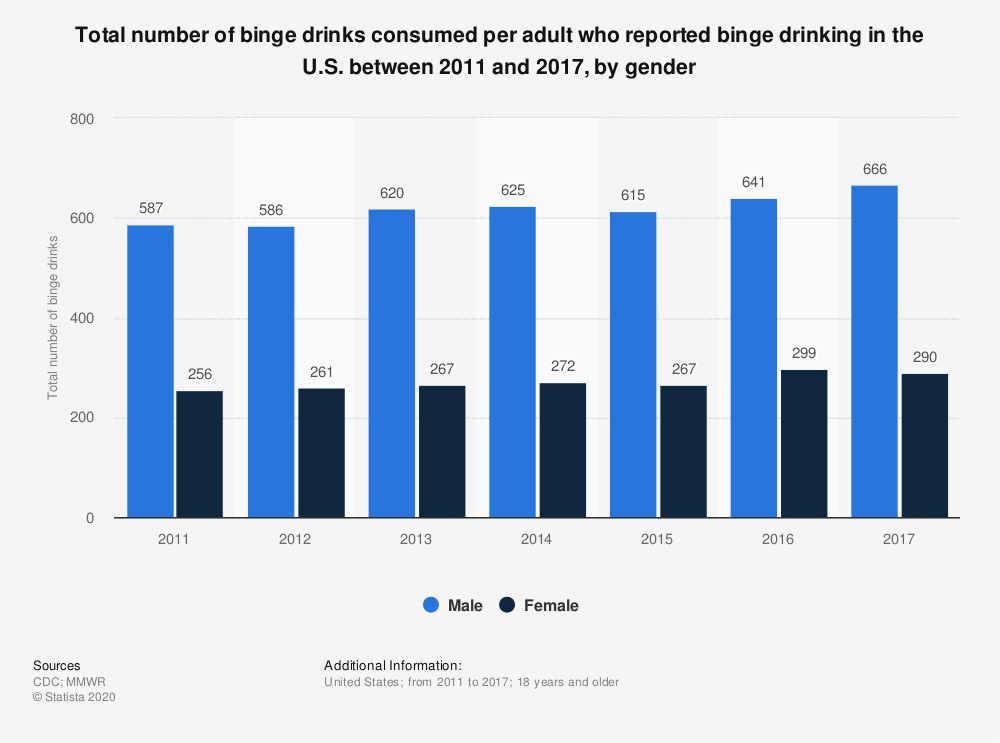 Statistic: Total number of binge drinks consumed per adult who reported binge drinking in the U.S. between 2011 and 2017, by gender | Statista