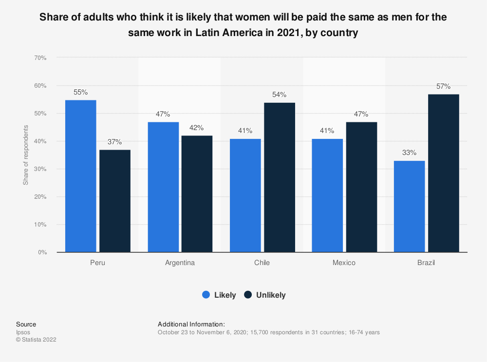 Statistic: Share of adults who think it is likely that women will be paid the same as men for the same work in Latin America in 2021, by country | Statista
