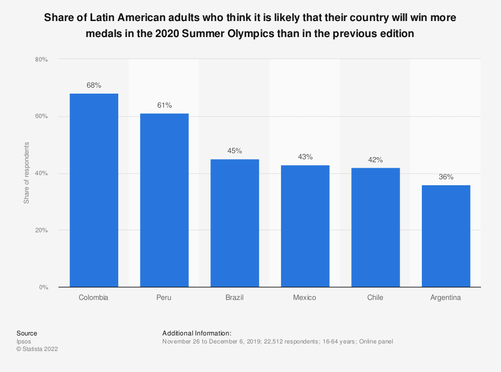 Statistic: Share of Latin American adults who think it is likely that their country will win more medals in the 2020 Summer Olympics than in the previous edition | Statista
