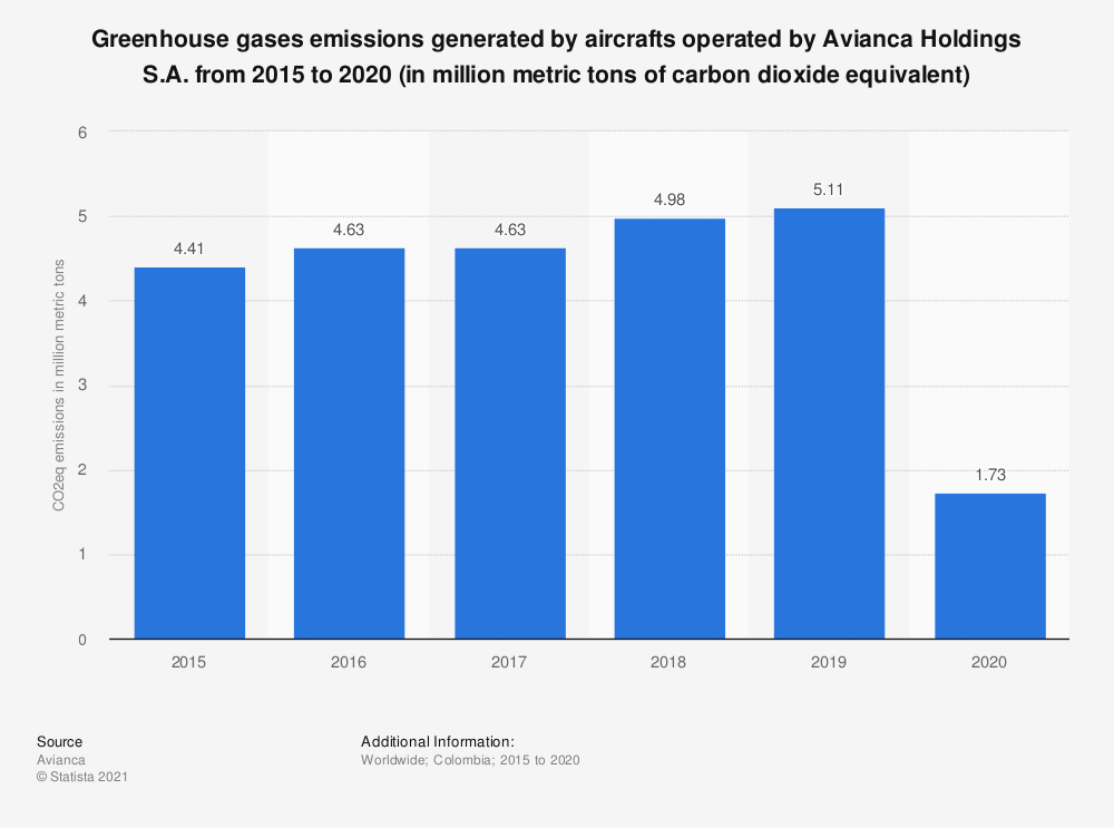Statistic: Greenhouse gases emissions generated by aircrafts operated by Avianca Holdings S.A. from 2015 to 2020 (in million metric tons of carbon dioxide equivalent)   Statista