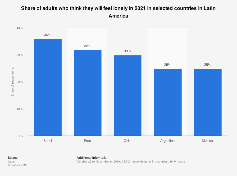 Statistic: Share of adults who think they will feel lonely in 2020 in selected countries in Latin America | Statista