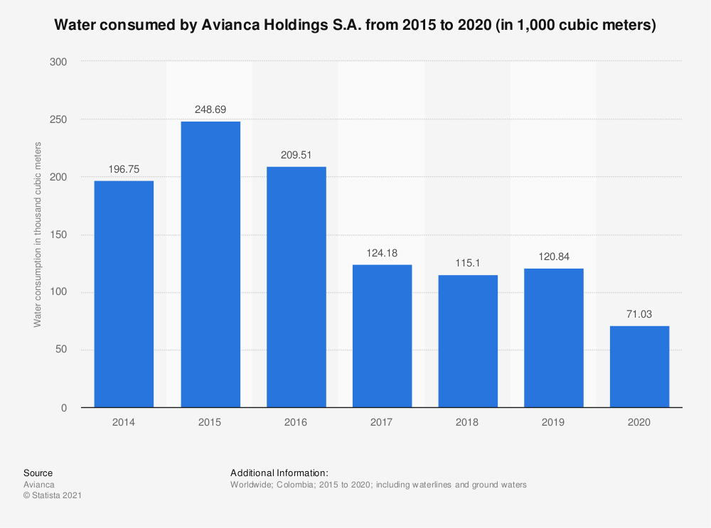 Statistic: Water consumed by Avianca Holdings S.A. from 2015 to 2020 (in 1,000 cubic meters)   Statista