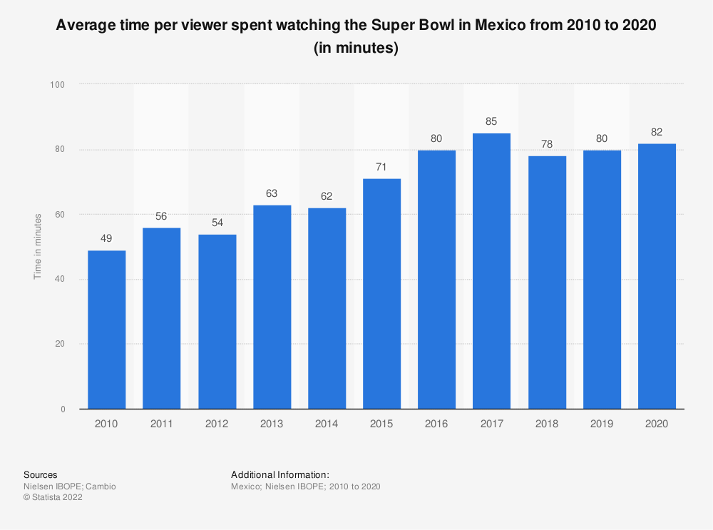 Statistic: Average time per viewer spent watching the Super Bowl in Mexico from 2010 to 2020 (in minutes) | Statista