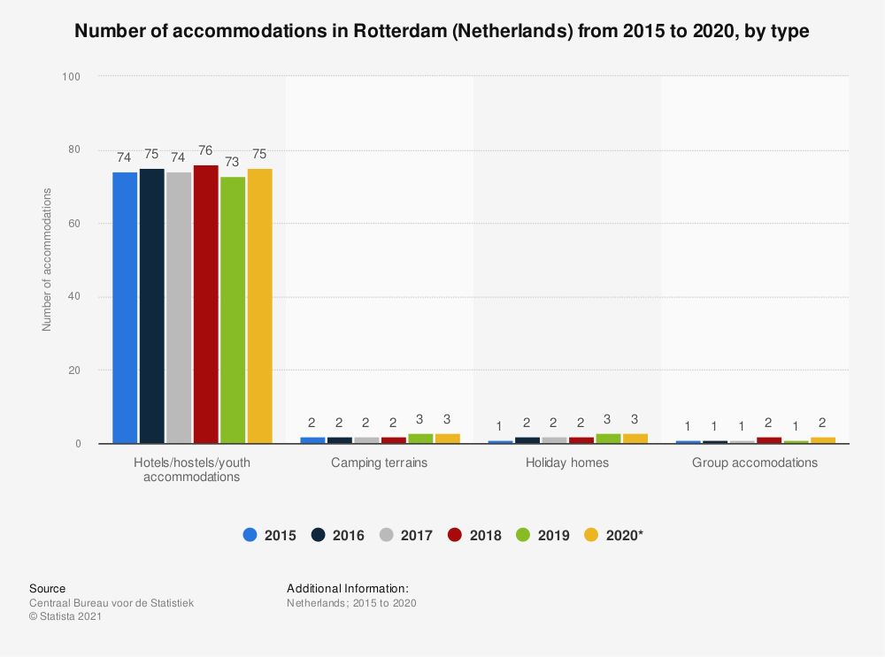 Statistic: Number of accommodations in Rotterdam (Netherlands) from 2015 to 2020, by type | Statista