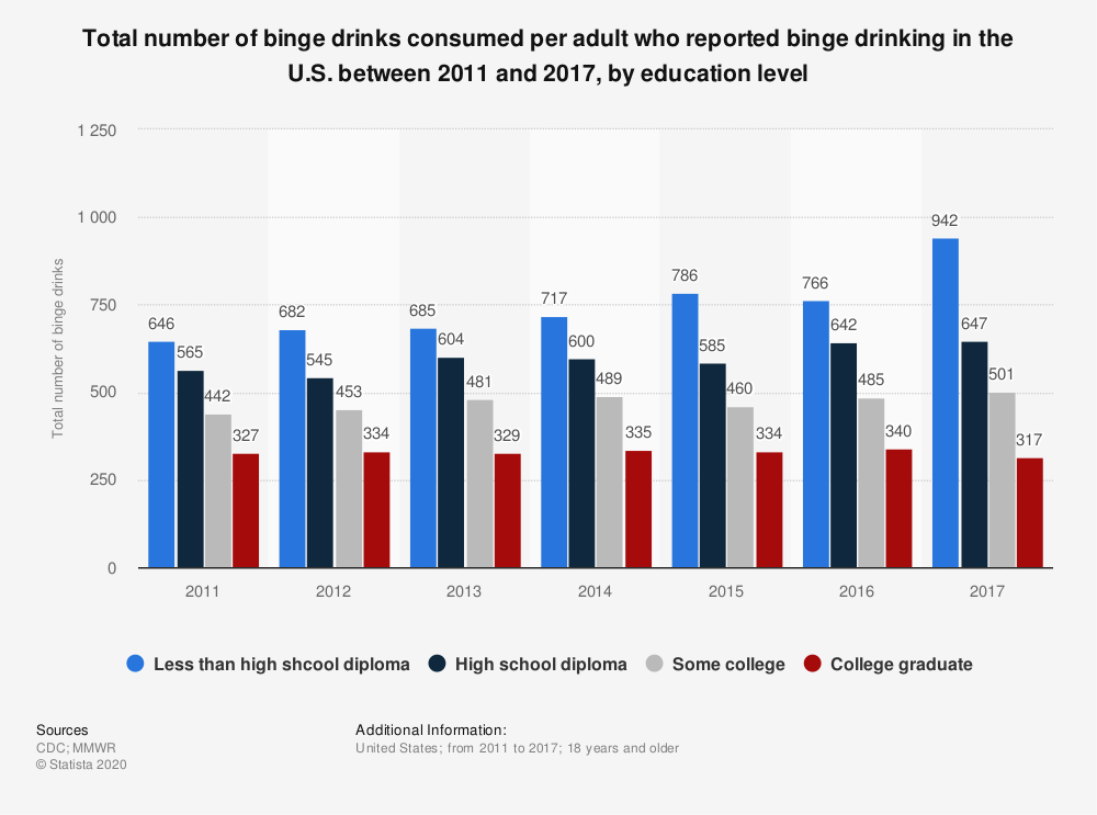 Statistic: Total number of binge drinks consumed per adult who reported binge drinking in the U.S. between 2011 and 2017, by education level | Statista