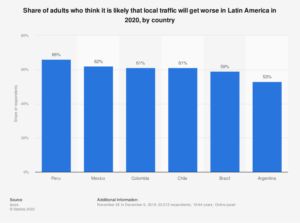 Statistic: Share of adults who think it is likely that local traffic will get worse in Latin America in 2020, by country | Statista