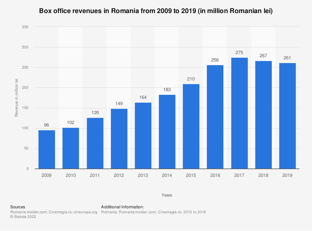 Statistic: Box office revenues in Romania from 2009 to 2019 (in million Romanian lei) | Statista