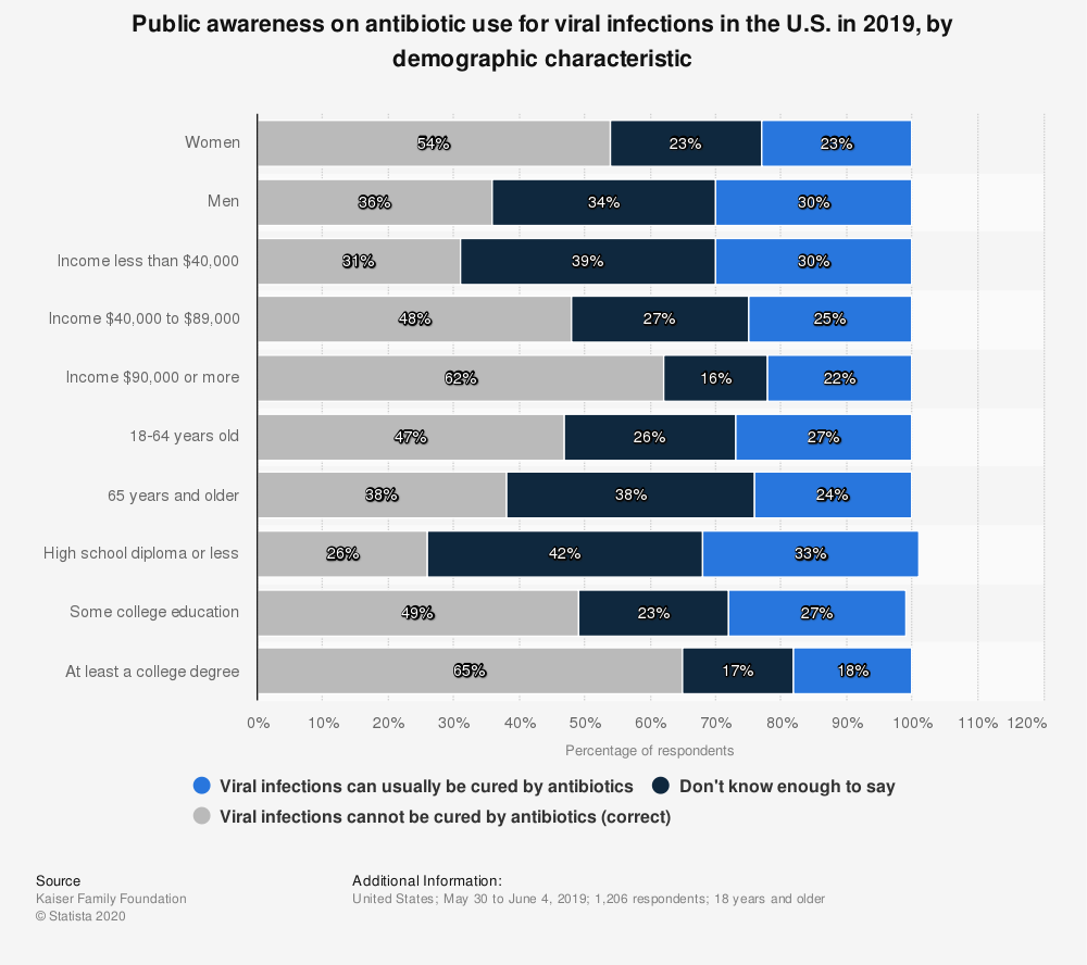 Statistic: Public awareness on antibiotic use for viral infections in the U.S. in 2019, by demographic characteristic | Statista
