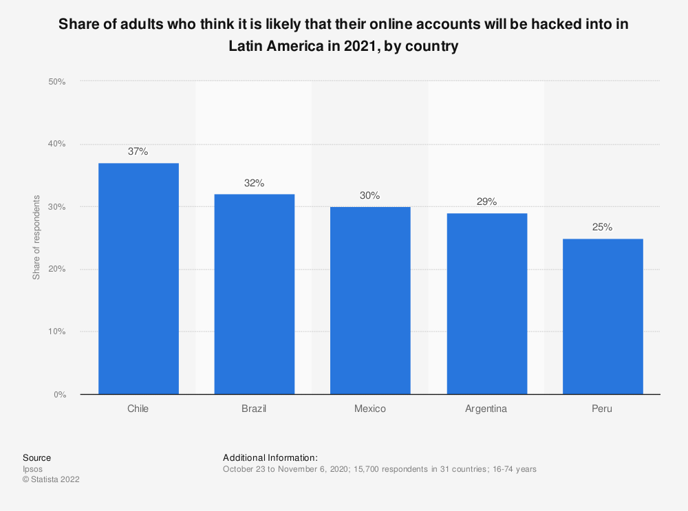 Statistic: Share of adults who think it is likely that their online accounts will be hacked into in Latin America in 2020, by country | Statista