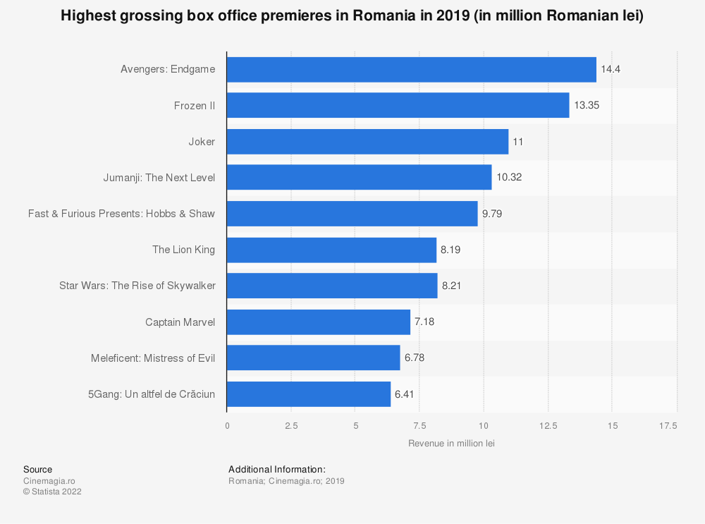 Statistic: Highest grossing box office premieres in Romania in 2019 (in million Romanian lei) | Statista