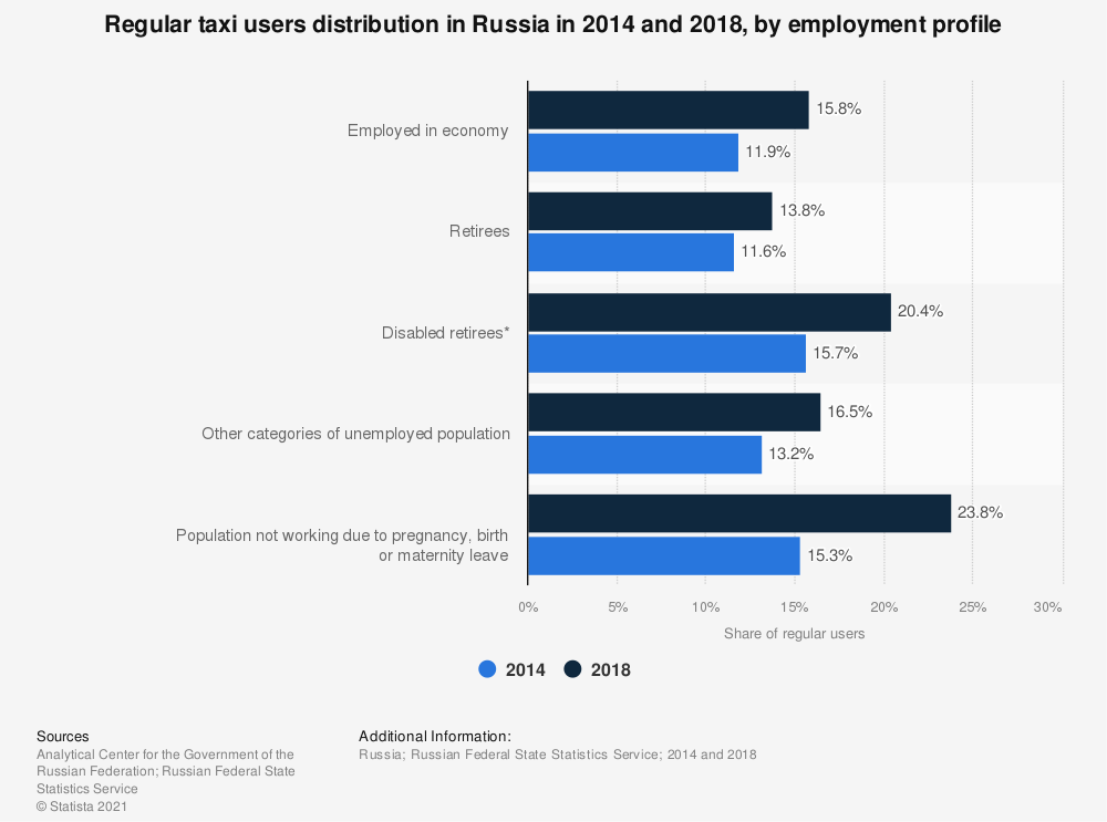 Statistic: Regular taxi users distribution in Russia in 2014 and 2018, by employment profile | Statista