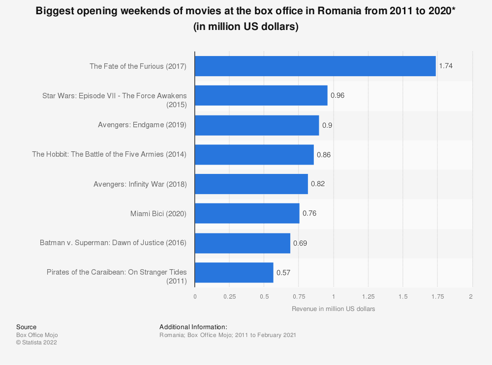 Statistic: Biggest opening weekends of movies at the box office in Romania from 2011 to 2020* (in million US dollars)   Statista