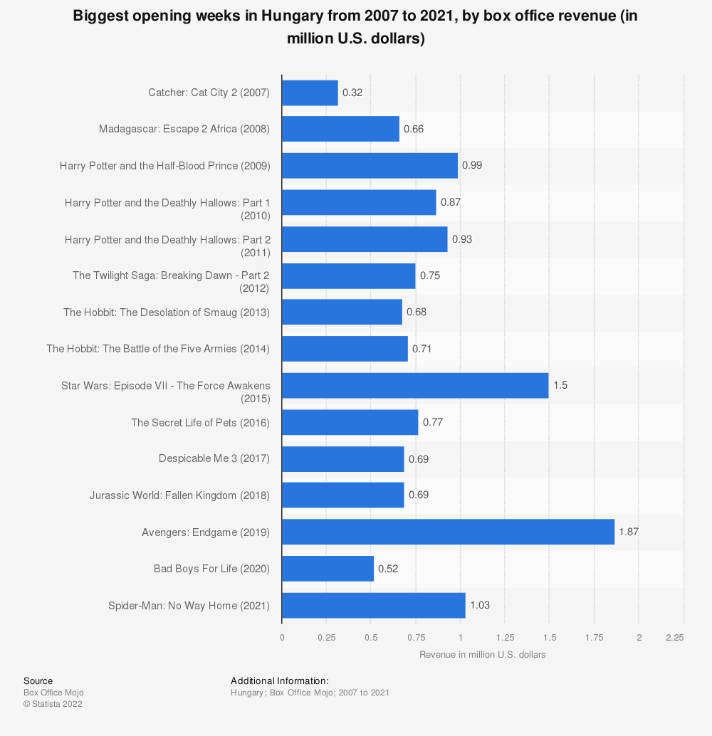 Statistic: Biggest opening weeks in Hungary from 2007 to 2020, by box office revenue (in million U.S. dollars) | Statista