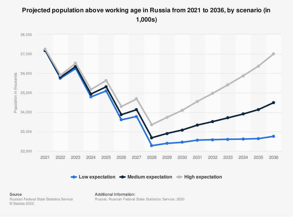 Statistic: Projected population above working age in Russia from 2021 to 2036, by scenario (in 1,000s) | Statista