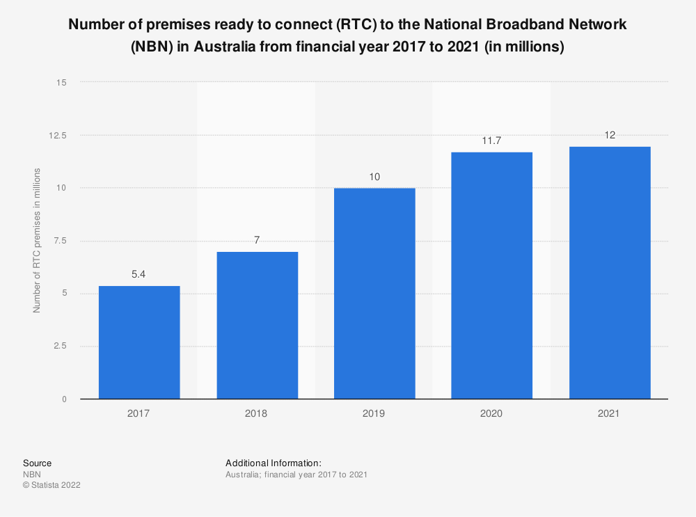 Statistic: Number of premises ready to connect (RTC) to the National Broadband Network (NBN) in Australia from financial year 2017 to 2020 (in millions) | Statista