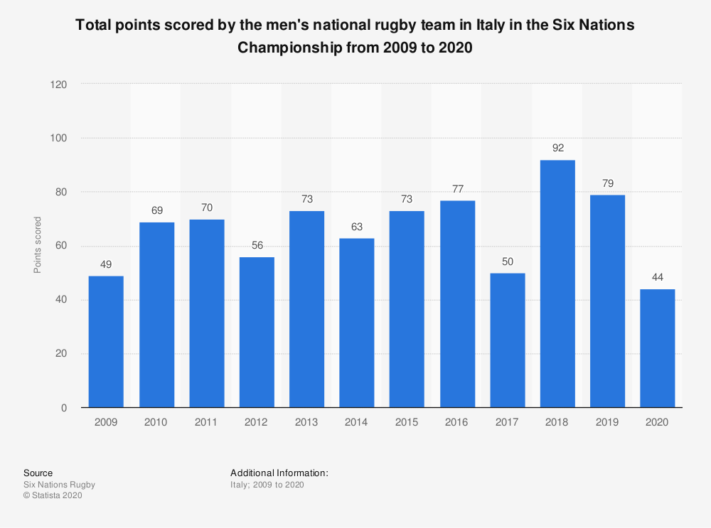 Statistic: Total points scored by the men's national rugby team in Italy in the Six Nations Championship from 2009 to 2020 | Statista