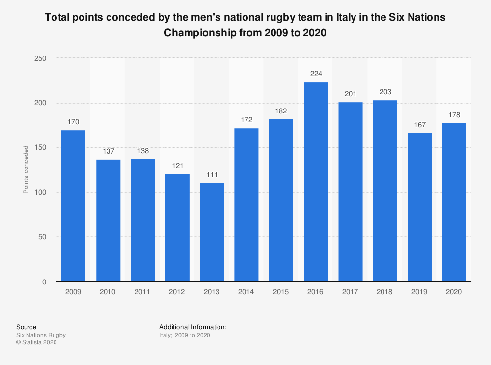 Statistic: Total points conceded by the men's national rugby team in Italy in the Six Nations Championship from 2009 to 2020 | Statista