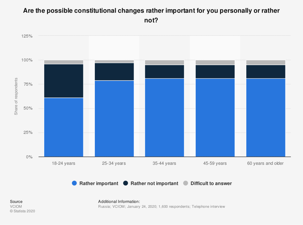 Statistic: Are the possible constitutional changes rather important for you personally or rather not? | Statista