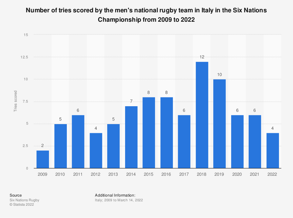 Statistic: Number of tries scored by the men's national rugby team in Italy in the Six Nations Championship from 2009 to 2020 | Statista