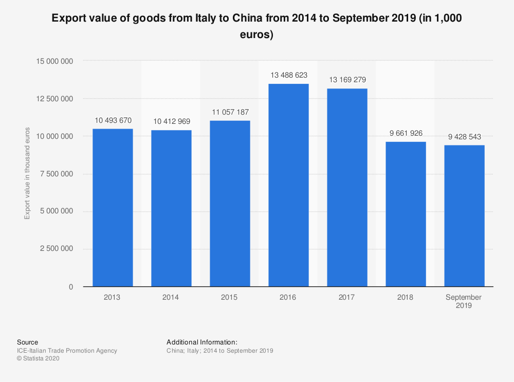 Statistic: Export value of goods from Italy to China from 2014 to September 2019 (in 1,000 euros) | Statista