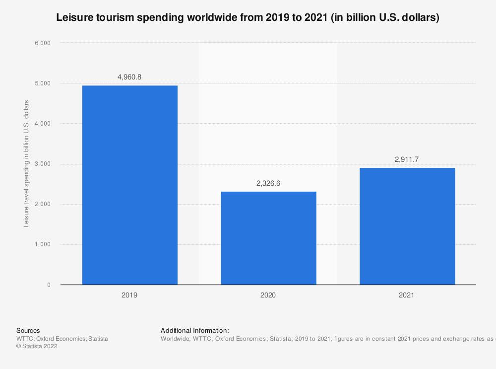 Statistic: Leisure tourism spending worldwide from 2000 to 2019 (in billion U.S. dollars)  | Statista