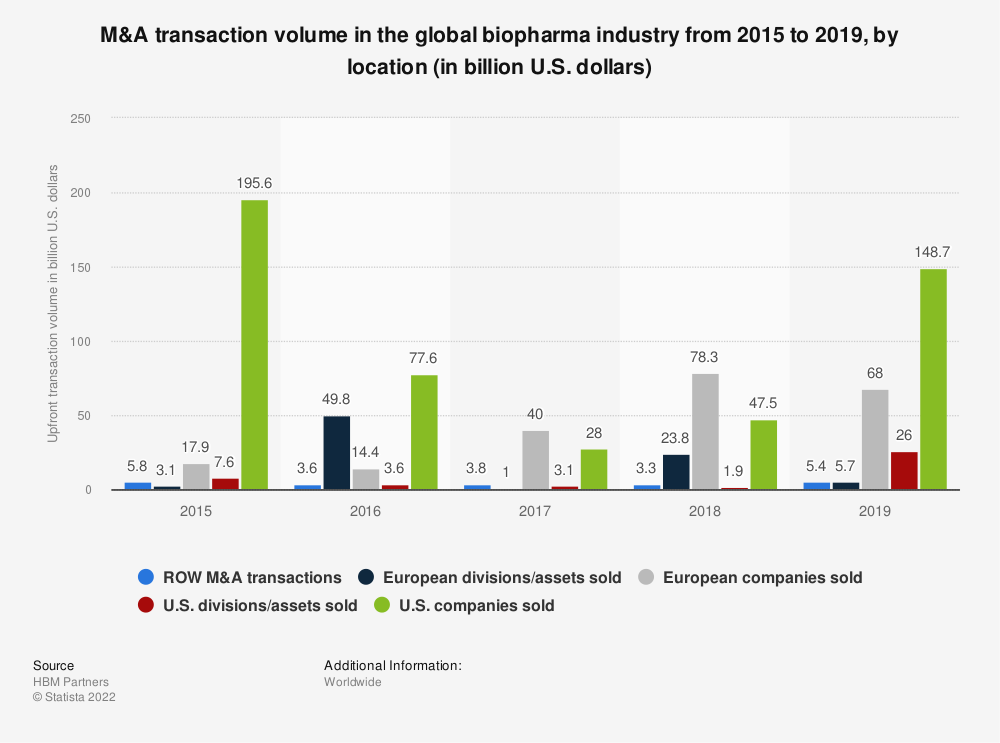 Statistic: M&A transaction volume in the global biopharma industry from 2015 to 2019, by location (in billion U.S. dollars) | Statista