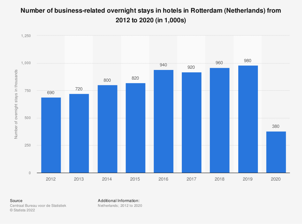 Statistic: Number of business-related overnight stays in hotels in Rotterdam (Netherlands) from 2012 to 2018 (in 1,000s) | Statista