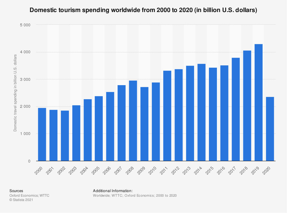 Statistic: Domestic tourism spending worldwide from 2000 to 2020 (in billion U.S. dollars)  | Statista