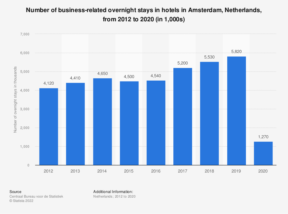 Statistic: Number of business-related overnight stays in hotels in Amsterdam (Netherlands) from 2012 to 2019 (in 1,000s)   Statista