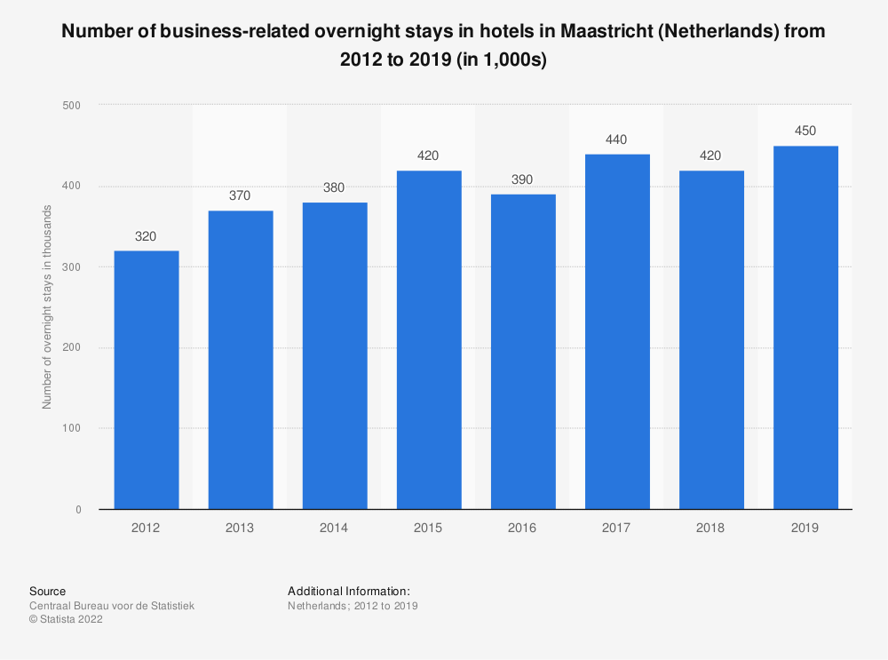 Statistic: Number of business-related overnight stays in hotels in Maastricht (Netherlands) from 2012 to 2019 (in 1,000s)   Statista