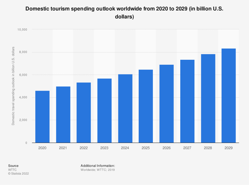 Statistic: Domestic tourism spending outlook worldwide from 2020  to 2029 (in billion U.S. dollars)  | Statista