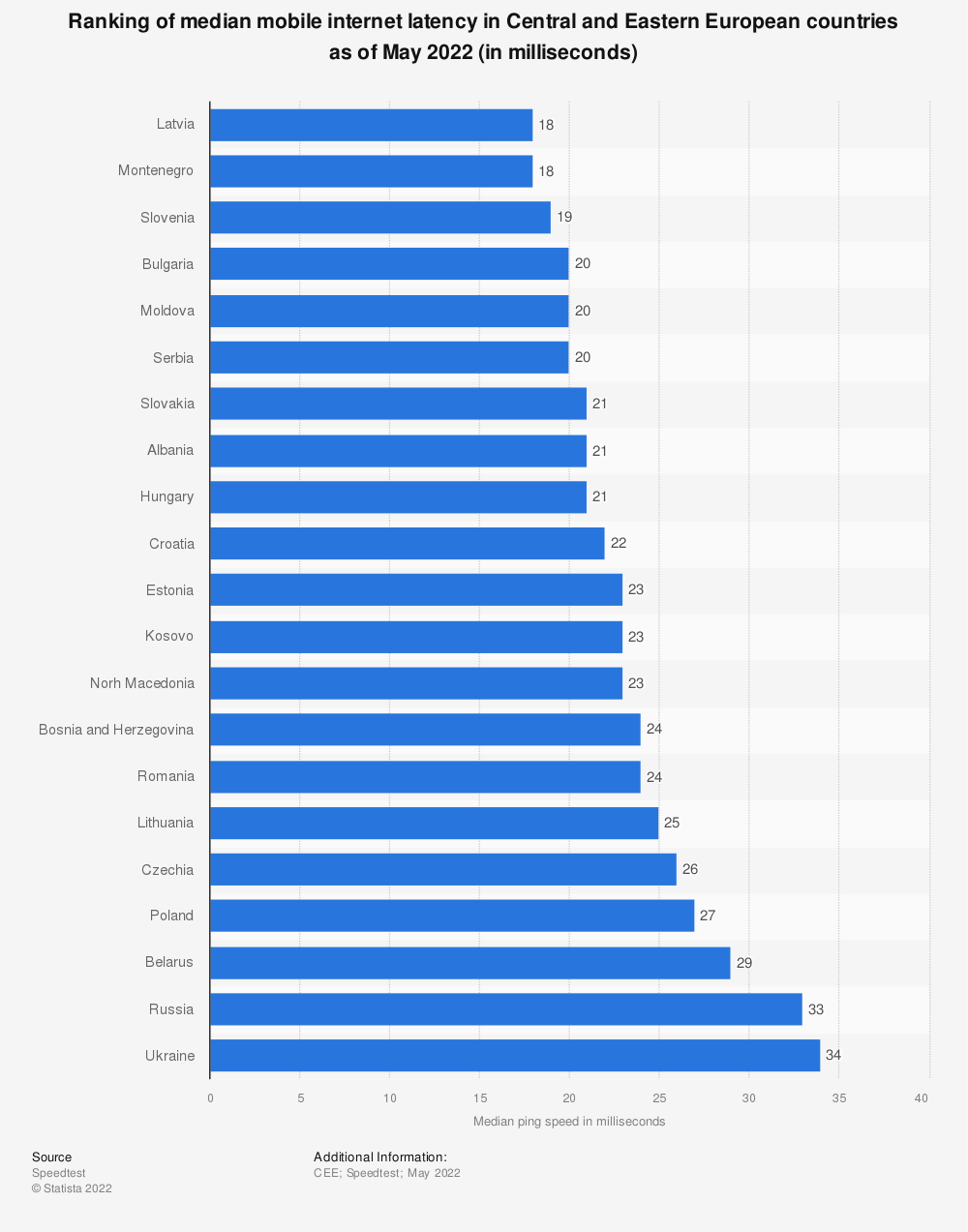 Statistic: Ranking of mobile internet ping speed in Central and Eastern European countries in 2019 (in milliseconds) | Statista