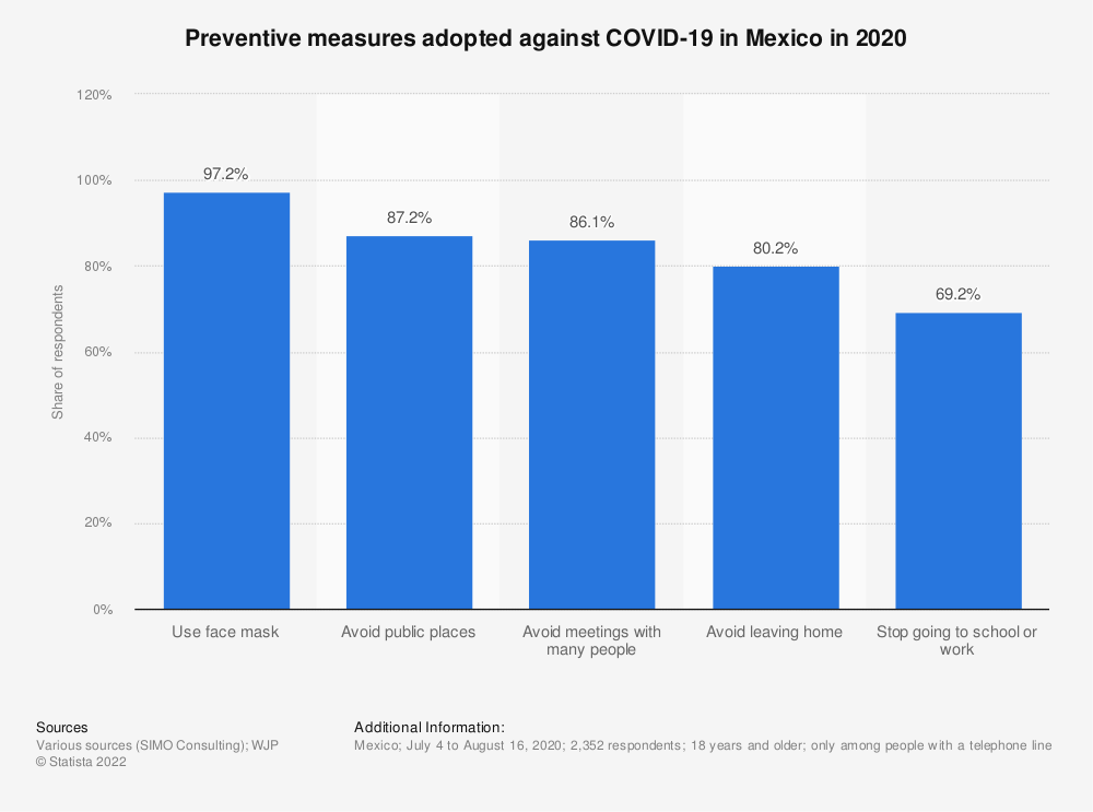 Statistic: Preventive measures adopted against COVID-19 in Mexico in 2020   Statista