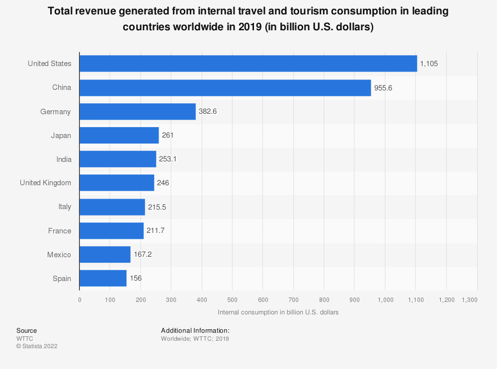 Statistic: Total revenue generated from internal travel and tourism consumption in leading countries worldwide in 2019 (in billion U.S. dollars)   Statista