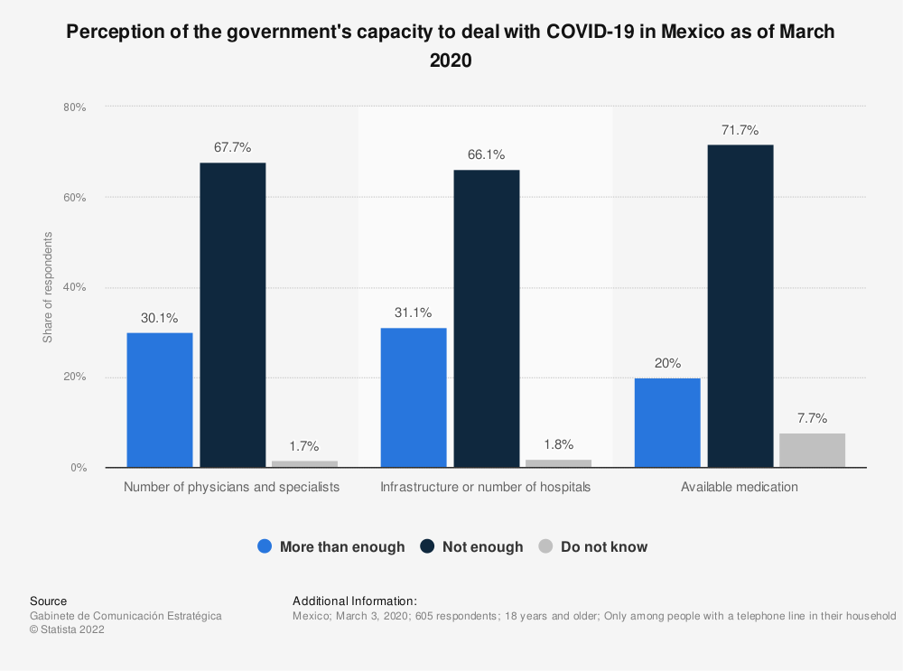 Statistic: Perception of the government's capacity to deal with COVID-19 in Mexico as of March 2020 | Statista