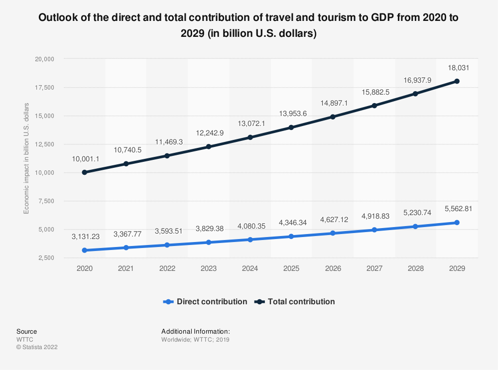 Statistic: Outlook of the direct and total contribution of travel and tourism to GDP from 2020 to 2029 (in billion U.S. dollars) | Statista