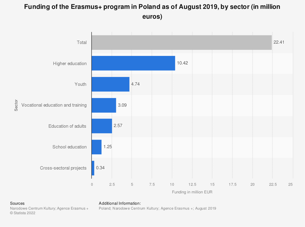 Statistic: Funding of the Erasmus+ program in Poland as of August 2019, by sector  (in million euros) | Statista