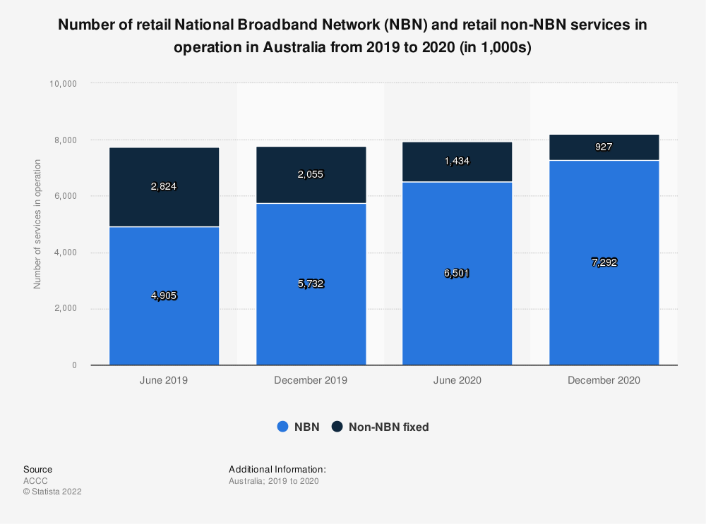 Statistic: Number of retail National Broadband Network (NBN) and retail non-NBN services in operation in Australia in June 2019 (in 1,000s)  | Statista