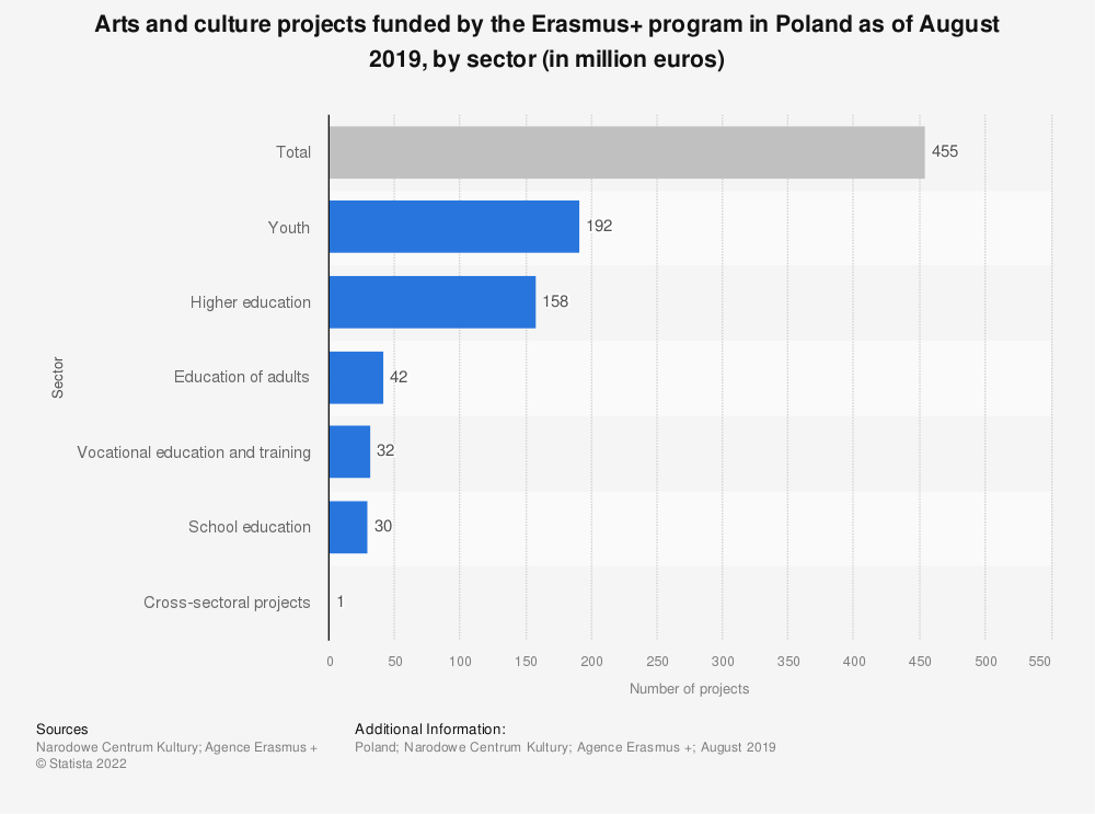 Statistic: Arts and culture projects funded by the Erasmus+ program in Poland as of August 2019, by sector (in million euros) | Statista