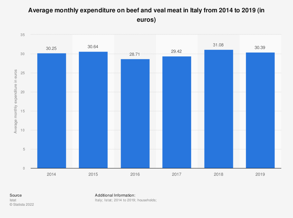 Statistic: Average monthly expenditure on beef and veal meat in Italy from 2014 to 2019 (in euros) | Statista