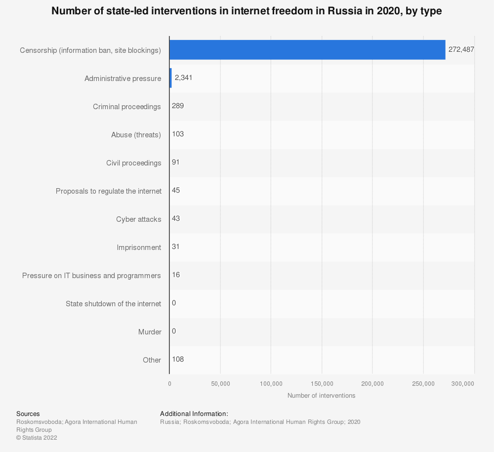 Statistic: Number of state-led interventions in the internet freedom in Russia in 2019, by type | Statista