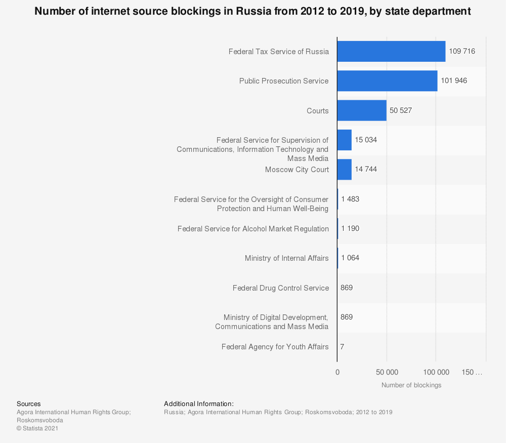 Statistic: Number of internet source blockings in Russia from 2012 to 2019, by state department | Statista