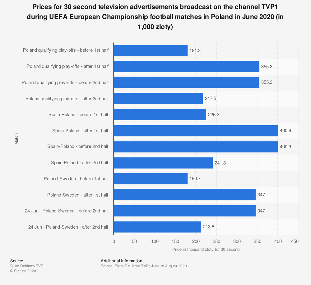 Statistic: Prices for 30 second television advertisements broadcast on the channel TVP1 during UEFA European Championship football matches in Poland in June 2020 (in 1,000 zloty) | Statista