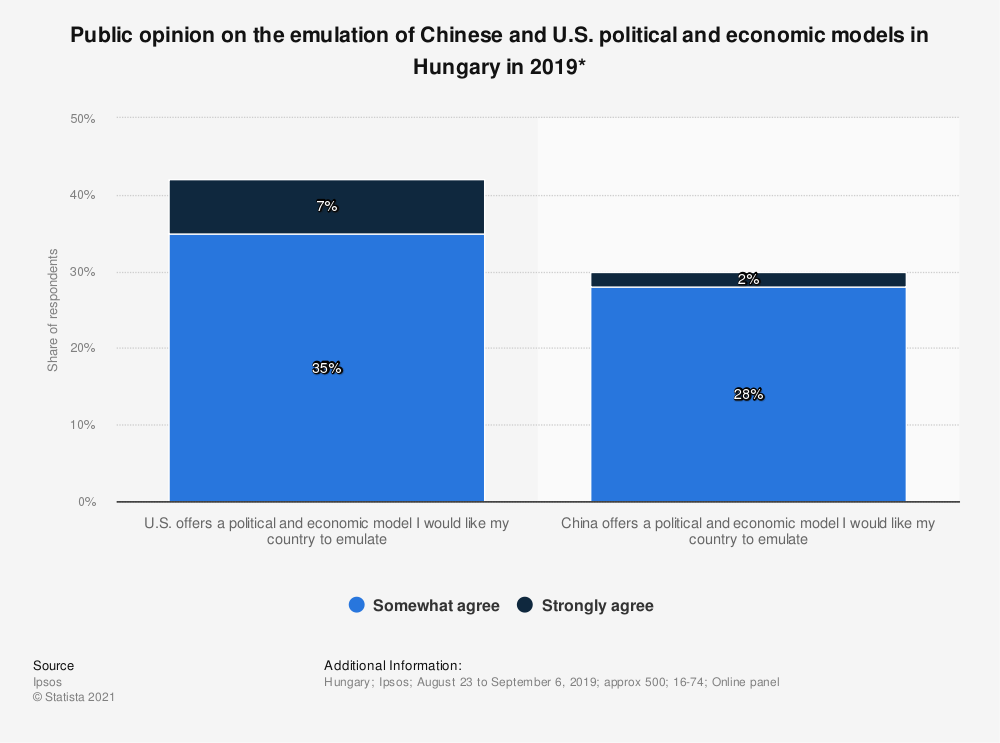 Statistic: Public opinion on the emulation of Chinese and U.S. political and economic models in Hungary in 2019* | Statista