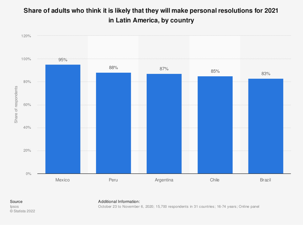Statistic: Share of adults who think it is likely that they will make personal resolutions for 2021 in Latin America, by country | Statista