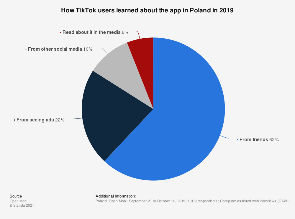 Statistic: How TikTok users learned about the app in Poland in 2019 | Statista